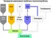 Производство неавтоклавного пенобетона и пенополистиролбетона